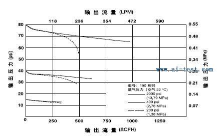 氧气 oxygen 乙炔 acetylene 接瓶架 丙烷,天然气 lpg 带调节阀 氧气