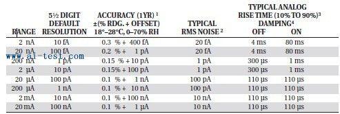电阻测量( v / i ) :用于电压源;从耐电压计算设置和测量电流.